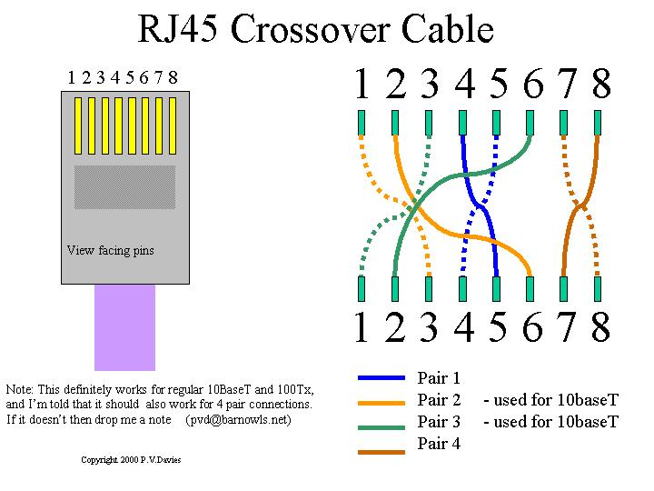 Wiring Diagram For A Crossover Ethernet Cable : Cat ethernet cable wiring diagram get free image about